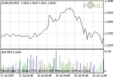 Money flow index forex